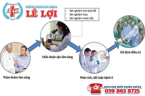 Địa chỉ chữa xuất tinh ra máu an toàn hiệu quả ở Nam Đàn Nghệ An