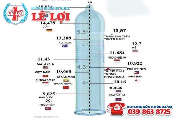 Chiều dài dương vật của nam giới ở các nước trên thế giới